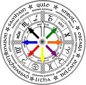 Chaos Magic and The Pagan Year (2/2)
